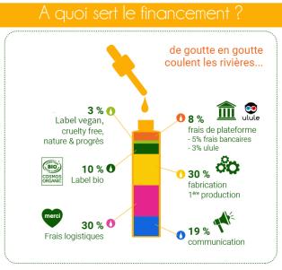 financements 1